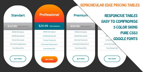 Semicircular Edge Pricing Tables